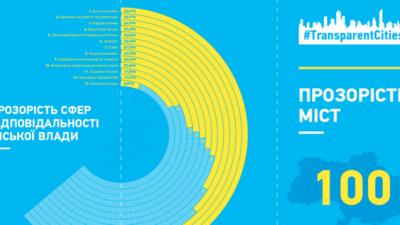 15 місце в рейтингу прозорості міст посів Бердянськ.